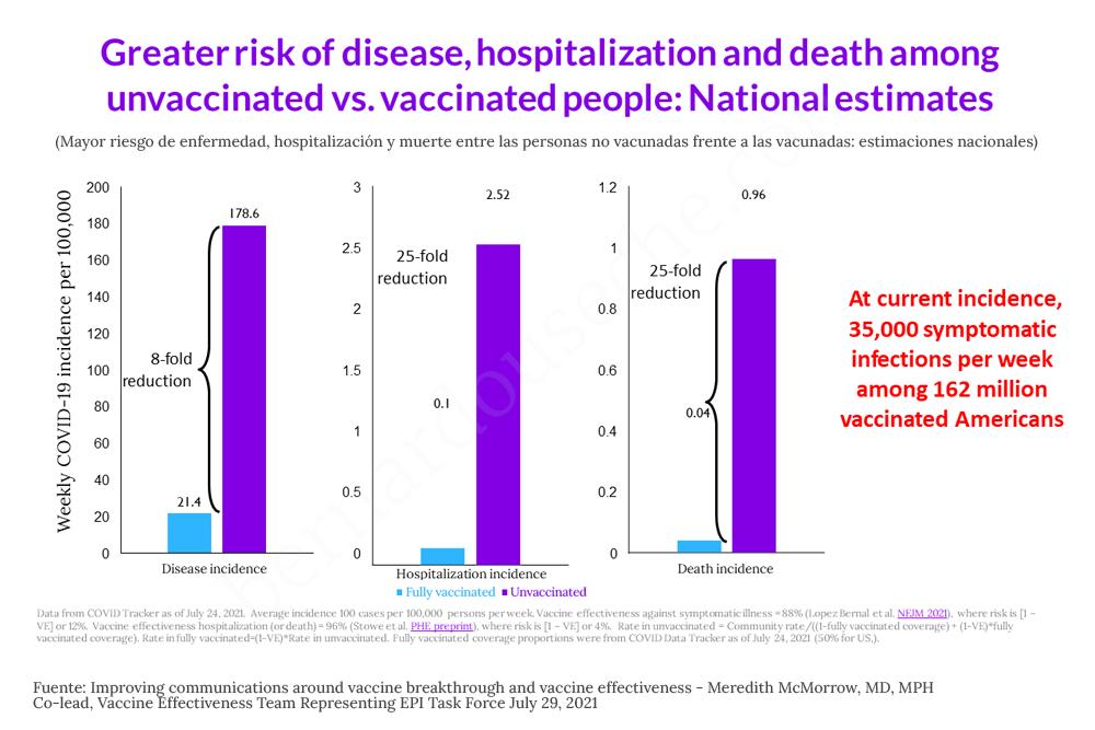 Mayor riesgo de enfermedad, hospitalización y muerte entre